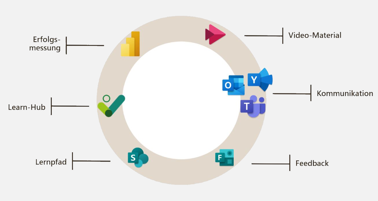 Integration in Ihr Microsoft 365