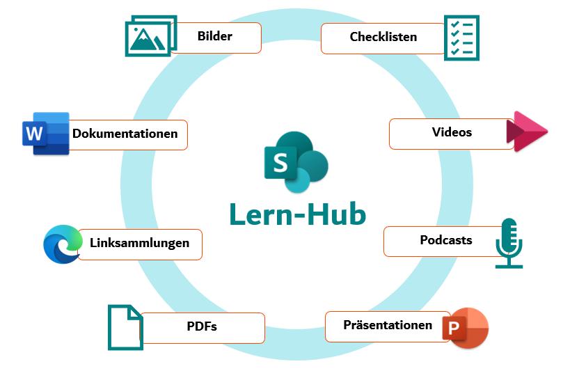 Lern-Hub